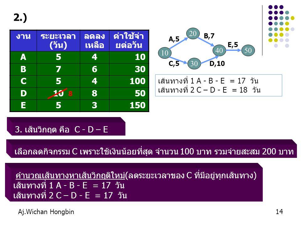 Aj.Wichan Hongbin15 4.เส้นวิกฤต คือ A – B – E และ C - D – E งานระยะเวลา (วัน) ลดลง เหลือ ค่าใช้จ่า ยต่อวัน A5410 B7630 C54100 D10850 E53150 เส้นทางที่ 1 A - B - E = 17 วัน เส้นทางที่ 2 C – D - E = 17 วัน 2.) 10 B,7 C,5 A,5 E,5 D,10 20 30 4050 8 กรณีที่ 2 เลือกตัวแทนกิจกรรมของแต่ละเส้นที่สามารถลดเวลาได้ และใช้เงินน้อยที่สุด > A – B - E กรณีที่ 1 เลือกกิจกรรมของแต่ละเส้นที่เหมือนกันและสามารถลดเวลาได้ > A – B - E > C – D - E 4 เลือก A กิจกรรมที่เหมือนกัน และลดเวลาได้ คือ E ใช้เงิน 150 บาท เลือก E คือ เลือกลด A และ E ใช้เงิน 10+150 = 160 บาท