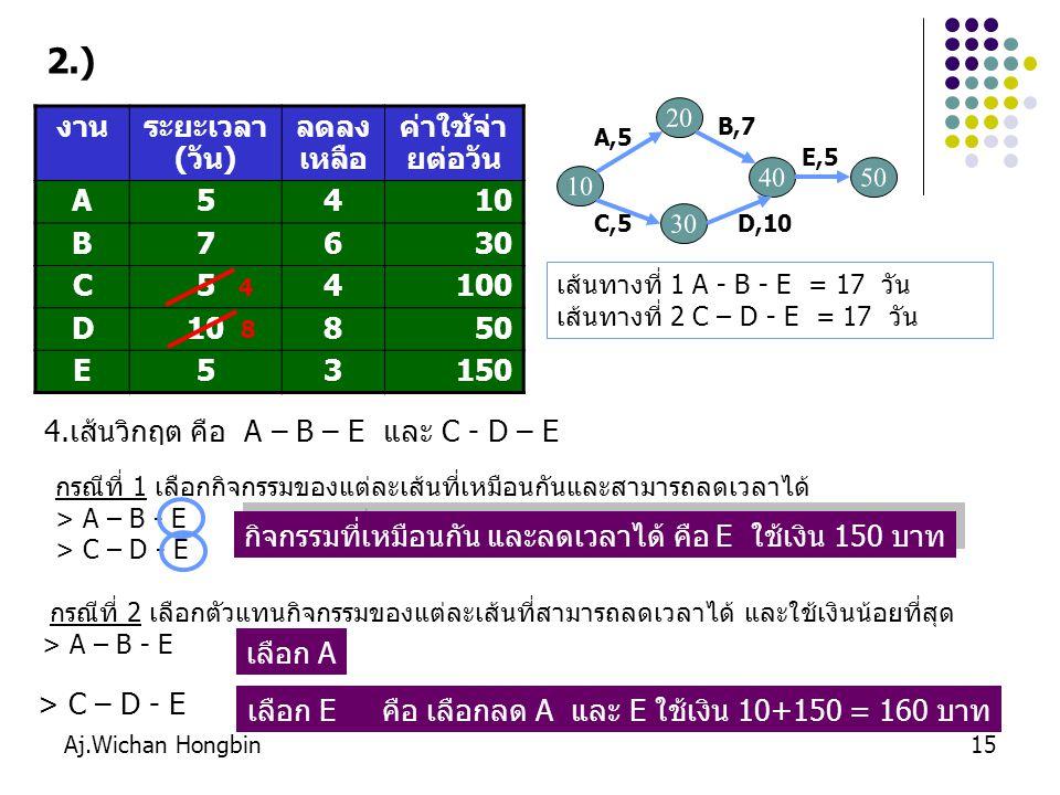 Aj.Wichan Hongbin16 กรณีที่ 2 เลือกตัวแทนกิจกรรมของแต่ละเส้นที่สามารถลดเวลาได้ และใช้เงินน้อยที่สุด > A – B - E เลือก A > C – D - E เลือก E คือ เลือกลด A และ E ใช้เงิน 10+150 = 160 บาท กรณีที่ 2 เลือกตัวแทนกิจกรรมของแต่ละเส้นที่สามารถลดเวลาได้ และใช้เงินน้อยที่สุด > A – B - E เลือก A > C – D - E เลือก E คือ เลือกลด A และ E ใช้เงิน 10+150 = 160 บาท กรณีที่ 1 เลือกกิจกรรมของแต่ละเส้นที่เหมือนกันและสามารถลดเวลาได้ > A – B - E > C – D - E กิจกรรมที่เหมือนกัน คือ E ใช้เงิน 150 บาท กรณีที่ 1 เลือกกิจกรรมของแต่ละเส้นที่เหมือนกันและสามารถลดเวลาได้ > A – B - E > C – D - E กิจกรรมที่เหมือนกัน คือ E ใช้เงิน 150 บาท สรุป เลือกลดกิจกรรม คือ E ใช้เงิน 150 บาท รวมใช้เงินสะสม 200 + 150 = 350 บาท คำนวณเส้นทางหาเส้นวิกฤติใหม่(ลดระยะเวลาของ E ที่มีอยู่ทุกเส้นทาง) เส้นทางที่ 1 A - B - E = 16 วัน เส้นทางที่ 2 C – D - E = 16 วัน