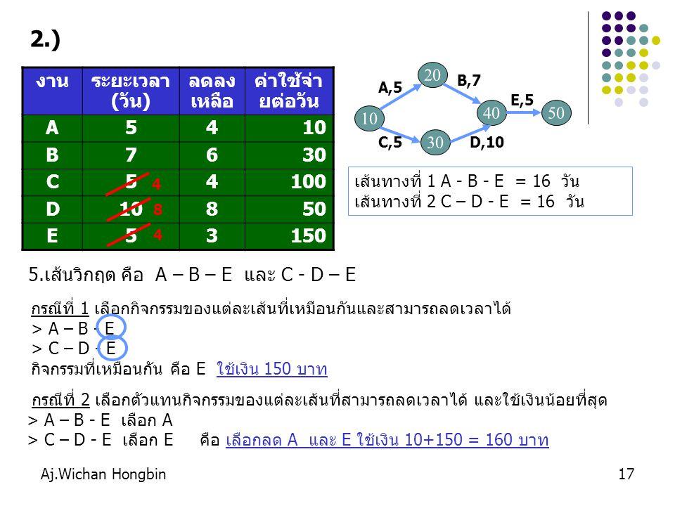 Aj.Wichan Hongbin18 กรณีที่ 1 เลือกตัวแทนกิจกรรมของแต่ละเส้นที่สามารถลดเวลาได้ และใช้เงินน้อยที่สุด > A – B - E เลือก A > C – D - E เลือก E คือ เลือกลด A และ E ใช้เงิน 10+150 = 160 บาท กรณีที่ 2 เลือกกิจกรรมของแต่ละเส้นที่เหมือนกันและสามารถลดเวลาได้ > A – B - E > C – D - E กิจกรรมที่เหมือนกัน คือ E ใช้เงิน 150 บาท สรุป เลือกลดกิจกรรม คือ E ใช้เงิน 150 บาท รวมใช้เงินสะสม 350 + 150 = 500 บาท คำนวณเส้นทางหาเส้นวิกฤติใหม่(ลดระยะเวลาของ E ที่มีอยู่ทุกเส้นทาง) เส้นทางที่ 1 A - B - E = 15 วัน เส้นทางที่ 2 C – D - E = 15 วัน