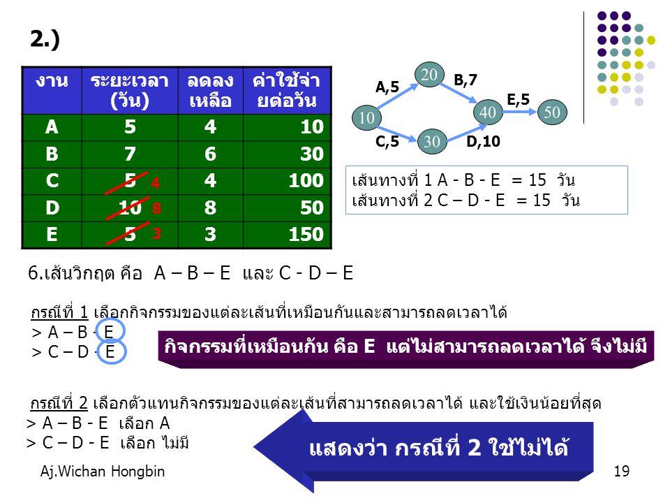 Aj.Wichan Hongbin20 งานระยะเวลา (วัน) ลดลง เหลือ ค่าใช้จ่าย ต่อวัน A108100 B103200 C108300 D2018250 E176150 เส้นทางที่ 1 A - B - E = 10 + 10 + 17 = 37 วัน เส้นทางที่ 2 A – C – D = 10 + 10 + 20 = 40 วัน 3.) แบบฝึกหัด จงลดระยะเวลาของโครงการ ให้งบ 1,200 บาท 10 D,20 B,10 A,10 E,17 C,10 20305050 4040