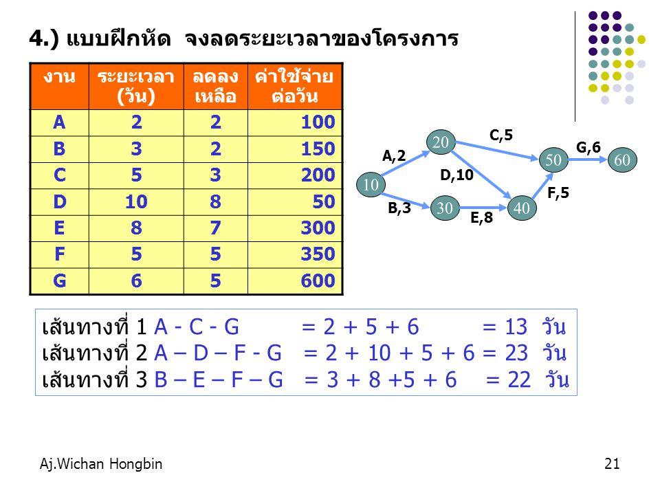 Aj.Wichan Hongbin21 งานระยะเวลา (วัน) ลดลง เหลือ ค่าใช้จ่าย ต่อวัน A22100 B32150 C53200 D10850 E87300 F55350 G65600 เส้นทางที่ 1 A - C - G = 2 + 5 + 6