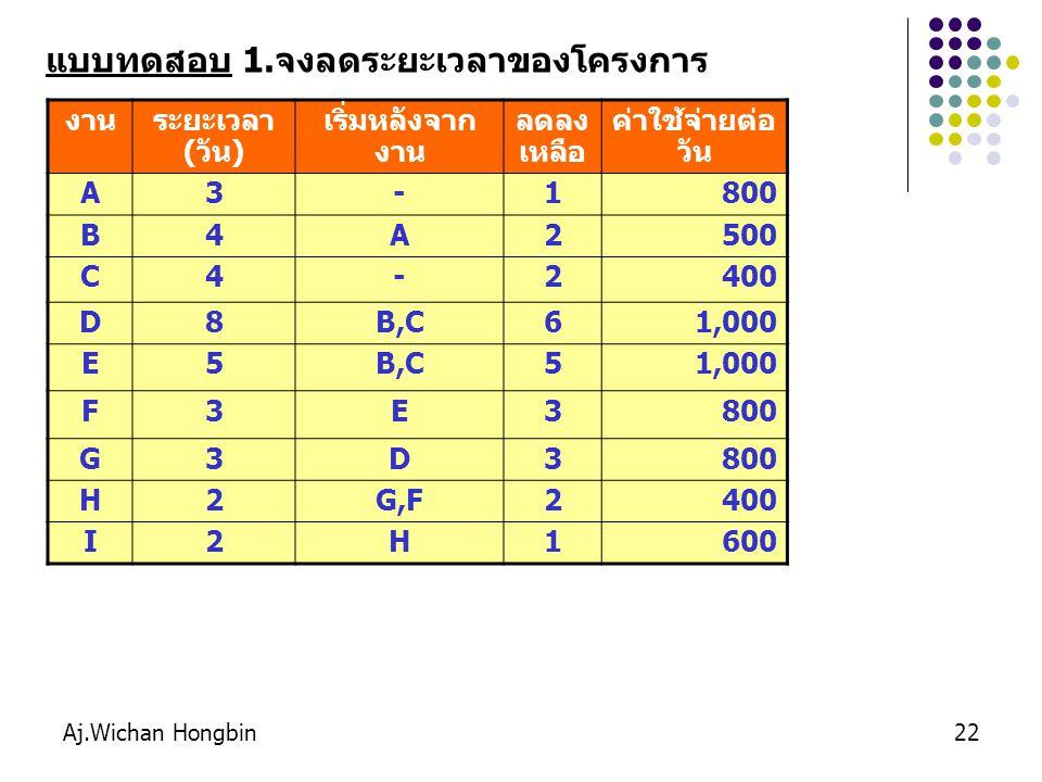 Aj.Wichan Hongbin23 งานระยะเวลา (วัน) เริ่มหลังจาก งาน ลดลง เหลือ ค่าใช้จ่ายต่อ วัน A7-6150 B8-675 C9A7200 D11A9160 E8B5115 F10B7100 G13C11200 H13D, E12100 I14F10125 แบบทดสอบ 2.จงลดระยะเวลาของโครงการ