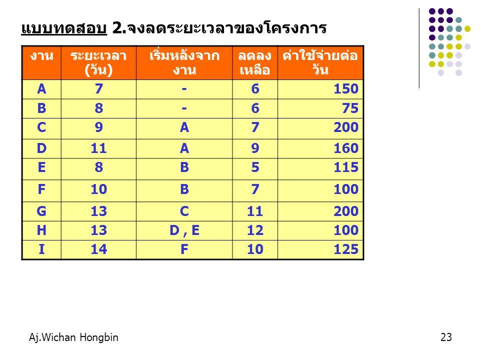 Aj.Wichan Hongbin23 งานระยะเวลา (วัน) เริ่มหลังจาก งาน ลดลง เหลือ ค่าใช้จ่ายต่อ วัน A7-6150 B8-675 C9A7200 D11A9160 E8B5115 F10B7100 G13C11200 H13D, E