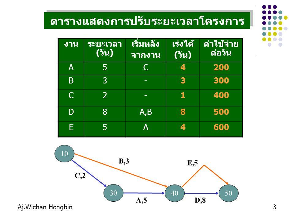 Aj.Wichan Hongbin4 ขั้นตอนการเร่งโครงการ 1.เขียนเส้นวิกฤต 2.กรณีเส้นวิกฤตมีเพียงเส้นทางเดียว ให้เลือกกิจกรรมที่ลดเวลาได้ และใช้ค่าใช้จ่าย น้อยที่สุด เพียง 1 กิจกรรมเท่านั้น 1.เขียนเส้นวิกฤต 2.กรณีเส้นวิกฤตมีเพียงเส้นทางเดียว ให้เลือกกิจกรรมที่ลดเวลาได้ และใช้ค่าใช้จ่าย น้อยที่สุด เพียง 1 กิจกรรมเท่านั้น เส้นทางที่ 1 C - A - D = 15 วัน เส้นทางที่ 2 B - E = 8 วัน เส้นทางที่ 3 B - D = 11 วัน เส้นทางที่ 4 C-A-E = 12 วัน C A D คำนวณหาเส้นวิกฤตใหม่ โดยปรับลดเวลาของ กิจกรรมที่เลือกไว้ในทุกเส้นทาง