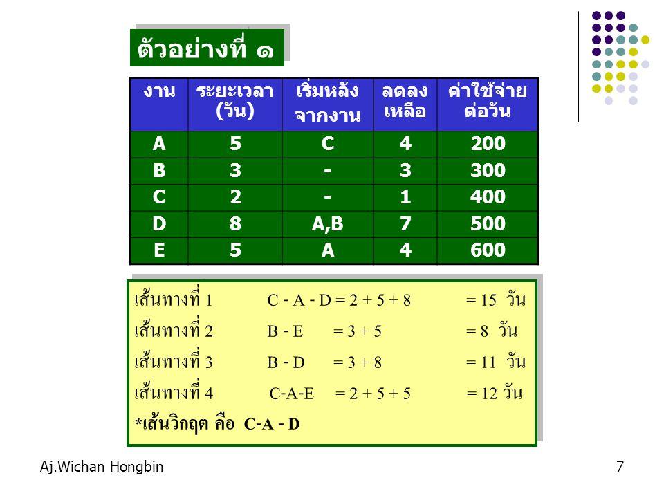 Aj.Wichan Hongbin8 ขั้นตอนการเร่งโครงการ 1.เส้นวิกฤต คือ C - A – D งานระยะเวลา (วัน) เริ่มหลัง จากงาน ลดลง เหลือ ค่าใช้จ่า ยต่อวัน A5C4200 B3-3300 C2-1400 D8A,B7500 E5A4600 เส้นทางที่ 1 C - A - D = 15 วัน เส้นทางที่ 2 B - E = 8 วัน เส้นทางที่ 3 B - D = 11 วัน เส้นทางที่ 4 C-A-E = 12 วัน คำนวณเส้นทางหาเส้นวิกฤติใหม่ (ลดระยะเวลาของ A ที่มีอยู่ทุกเส้นทาง) เส้นทางที่ 1 C - A - D = 14 วัน เส้นทางที่ 2 B - E = 8 วัน เส้นทางที่ 3 B - D = 11 วัน เส้นทางที่ 4 C-A-E = 11 วัน คำนวณเส้นทางหาเส้นวิกฤติใหม่ (ลดระยะเวลาของ A ที่มีอยู่ทุกเส้นทาง) เส้นทางที่ 1 C - A - D = 14 วัน เส้นทางที่ 2 B - E = 8 วัน เส้นทางที่ 3 B - D = 11 วัน เส้นทางที่ 4 C-A-E = 11 วัน กิจกรรมที่สามารถลดได้ คือ C, A, และ D เลือกลดกิจกรรม A เพราะใช้เงินน้อยที่สุด จำนวน 200 บาท