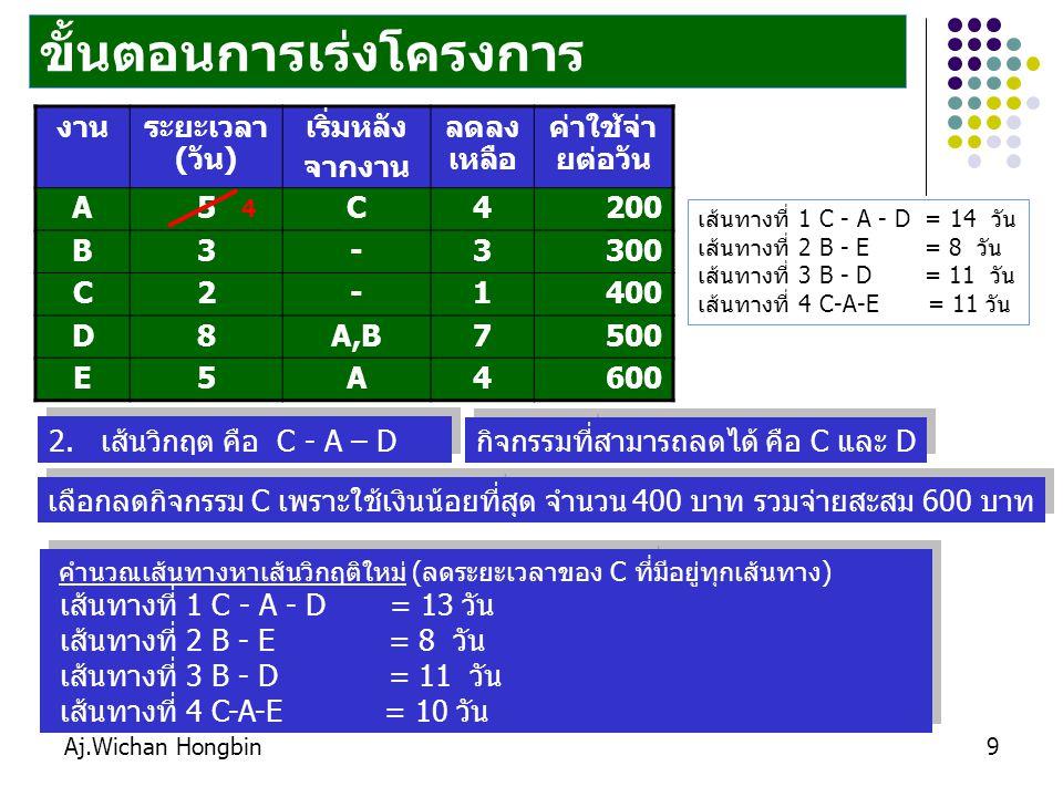 Aj.Wichan Hongbin9 ขั้นตอนการเร่งโครงการ 2. เส้นวิกฤต คือ C - A – D งานระยะเวลา (วัน) เริ่มหลัง จากงาน ลดลง เหลือ ค่าใช้จ่า ยต่อวัน A5C4200 B3-3300 C2