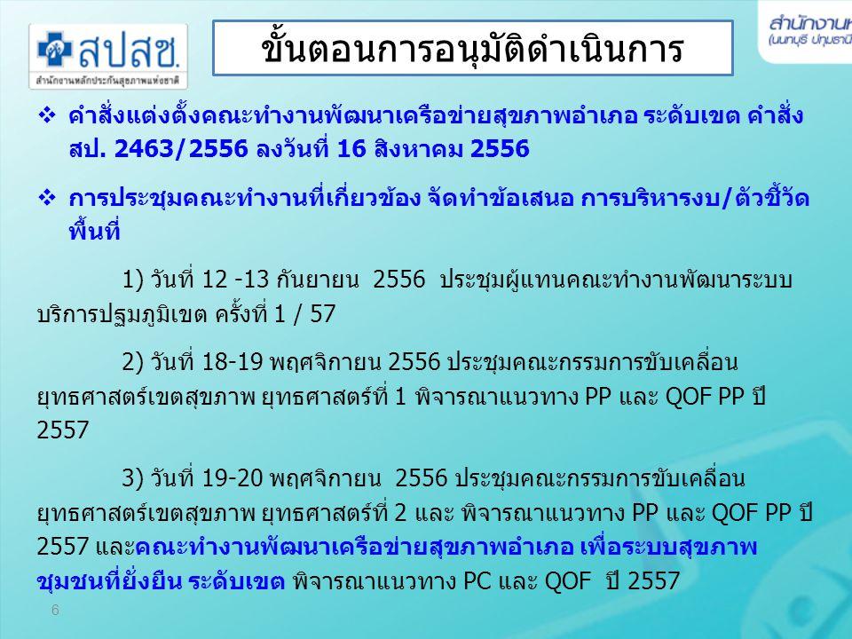 6  คำสั่งแต่งตั้งคณะทำงานพัฒนาเครือข่ายสุขภาพอำเภอ ระดับเขต คำสั่ง สป. 2463/2556 ลงวันที่ 16 สิงหาคม 2556  การประชุมคณะทำงานที่เกี่ยวข้อง จัดทำข้อเส