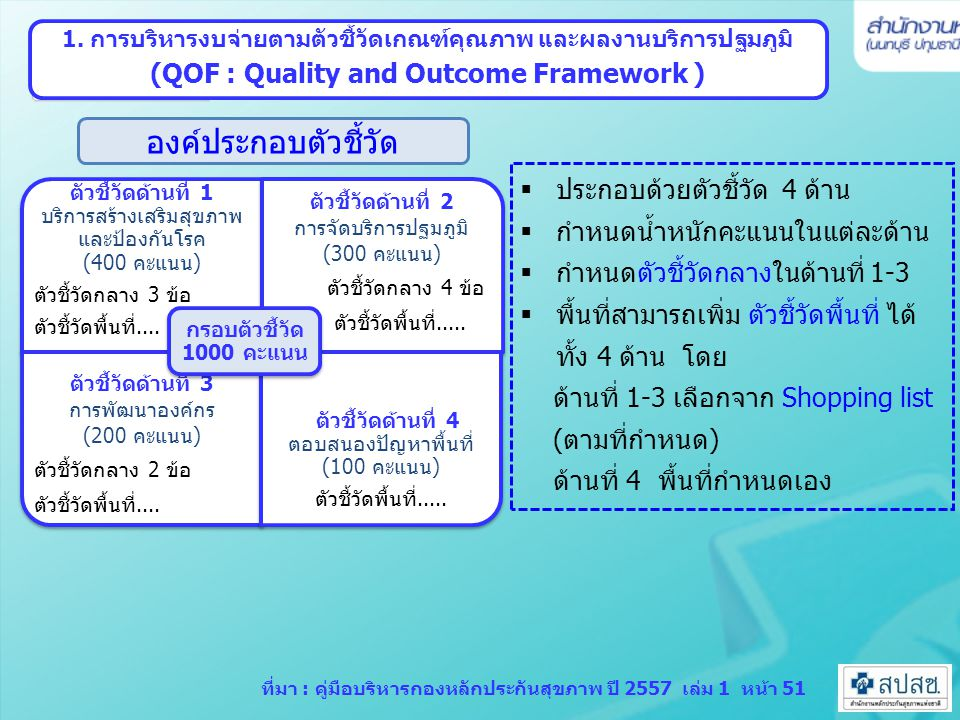 สรุปตัวชี้วัดเกณฑ์คุณภาพและผลงานบริการปฐมภูมิ ปี 2557 ตัวชี้วัดเขต 3 ข้อ ( อปสข.เขต 4 สระบุรี 25 พ.ย.56) 8 หมายเหตุ : คะแนนรวม 1000 คะแนน ตัวชี้วัดด้านที่ 1: คุณภาพและผลงานการจัด บริการ สร้างเสริมสุขภาพและป้องกันโรค (400คะแนน) ตัวชี้วัดด้านที่ 2: คุณภาพและผลงานการจัดบริการปฐม ภูมิ (300 คะแนน) ตัวชี้วัดกลาง 1.1 ร้อยละหญิงตั้งครรภ์ได้รับการฝากครรภ์ครบ 5 ครั้งตามเกณฑ์ 1.2 ร้อยละหญิงตั้งครรภ์ได้รับการฝากครรภ์ครั้งแรกอายุครรภ์น้อย กว่าหรือเท่ากับ 12สัปดาห์ 1.3 ร้อยละสะสมความครอบคลุมการตรวจคัดกรองมะเร็งปาก มดลูกในสตรี 30-60 ปี ภายใน 5 ปี 2.1 สัดส่วน OP ปฐมภูมิ /รพ.