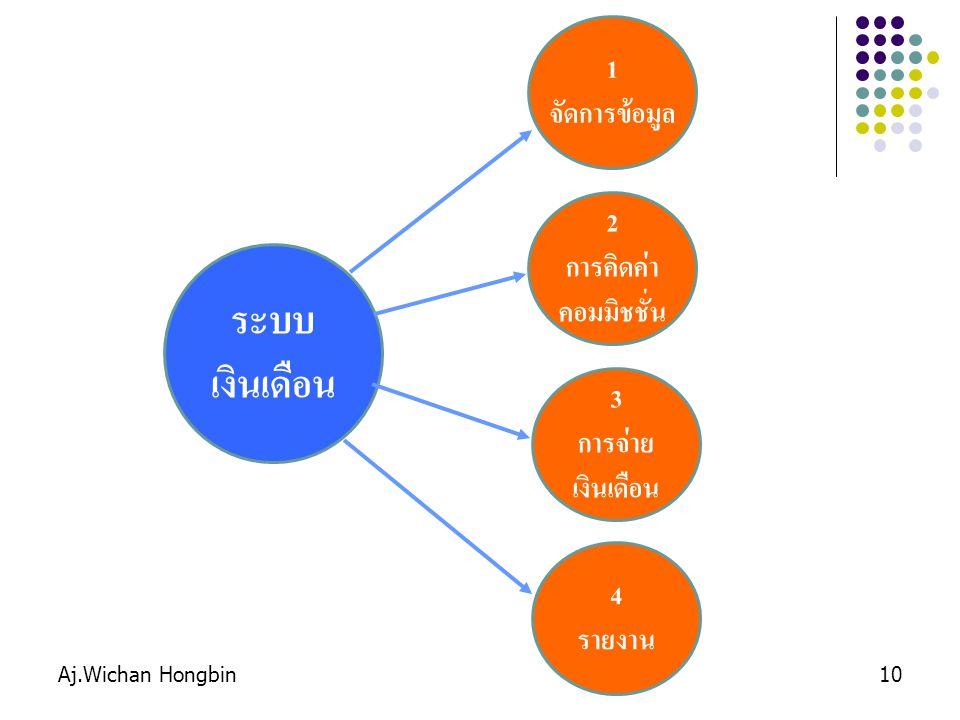 Aj.Wichan Hongbin10 ระบบ เงินเดือน 1 จัดการข้อมูล 2 การคิดค่า คอมมิชชั่น 3 การจ่าย เงินเดือน 4 รายงาน