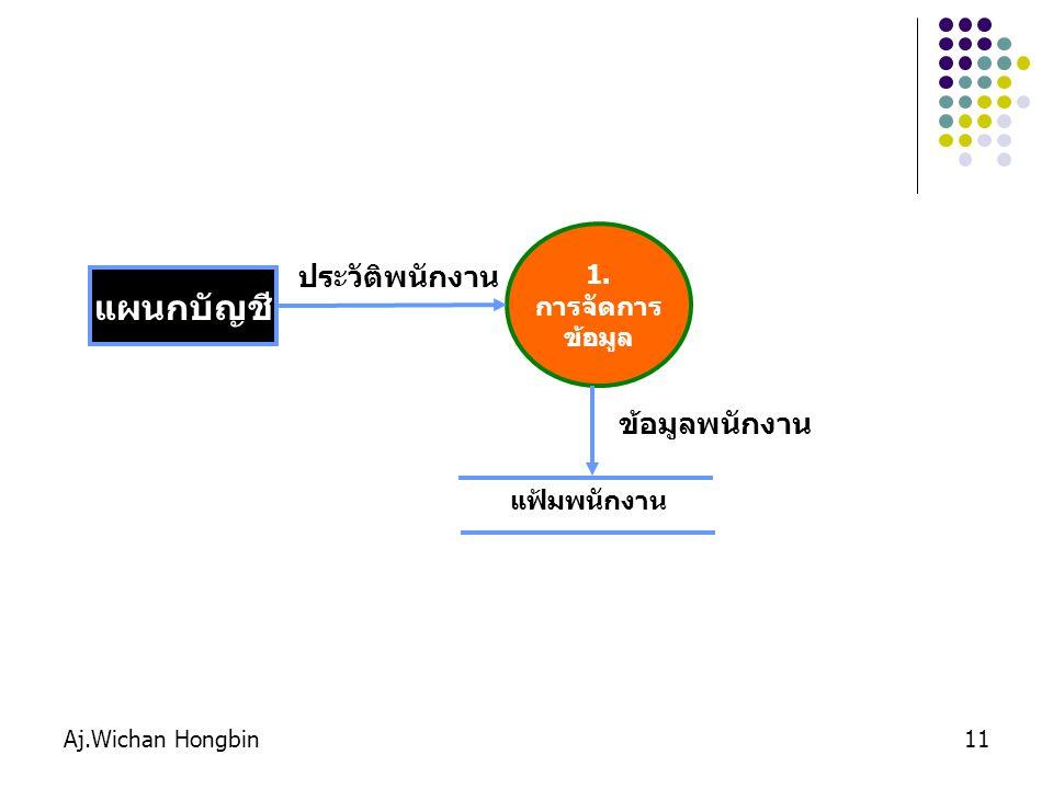 Aj.Wichan Hongbin11 1. การจัดการ ข้อมูล แผนกบัญชี ประวัติพนักงาน แฟ้มพนักงาน ข้อมูลพนักงาน
