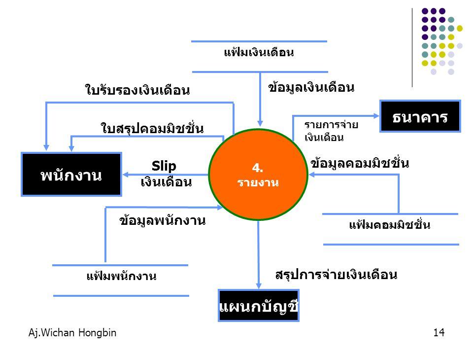 Aj.Wichan Hongbin14 4. รายงาน พนักงาน Slip เงินเดือน แฟ้มพนักงานแฟ้มคอมมิชชั่น ข้อมูลพนักงาน ข้อมูลคอมมิชชั่น แฟ้มเงินเดือน ข้อมูลเงินเดือน ใบสรุปคอมม