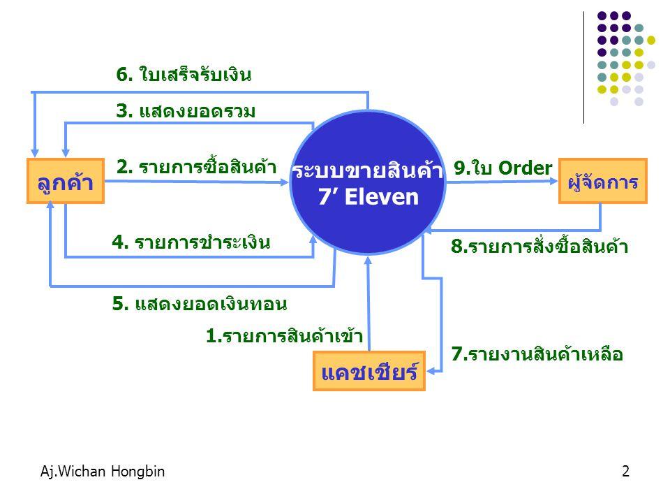 Aj.Wichan Hongbin2 ระบบขายสินค้า 7' Eleven ลูกค้า แคชเชียร์ ผู้จัดการ 2. รายการซื้อสินค้า 3. แสดงยอดรวม 4. รายการชำระเงิน 5. แสดงยอดเงินทอน 1.รายการสิ
