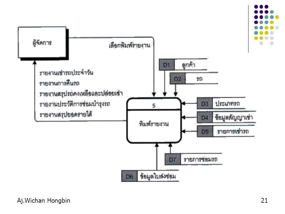 Aj.Wichan Hongbin22 ระบบสแกน บัตรนักศึกษา สน.ทะเบียน 1.