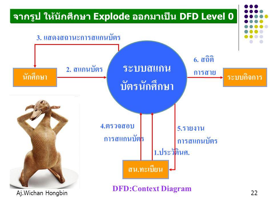 Aj.Wichan Hongbin23 ระบบร้าน ฟิตเนต เจ้าของร้าน อัตราค่าสมัคร, ระเบียบ สมาชิก ประวัคิสมาชิก บัตรสมาชิก ค้นหาราย งานที่ต้องการ รายงานที่ต้องการ DFD:Context Diagram รายการใช้บริการ หนังสือขอต่อสมาชิกที่หมดอายุ จากรูป ให้นักศึกษา Explode ออกมาเป็น DFD Level 0 พนักงาน ข้อมูลสมาชิกที่หมดอายุ