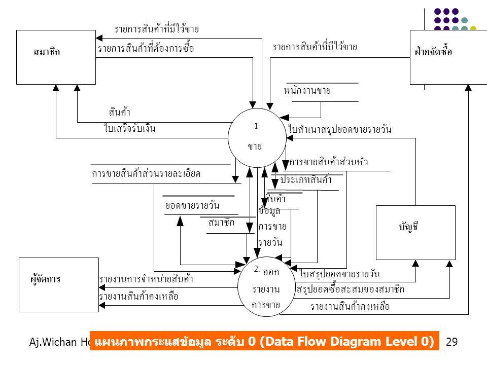 Aj.Wichan Hongbin29 แผนภาพกระแสข้อมูล ระดับ 0 (Data Flow Diagram Level 0)