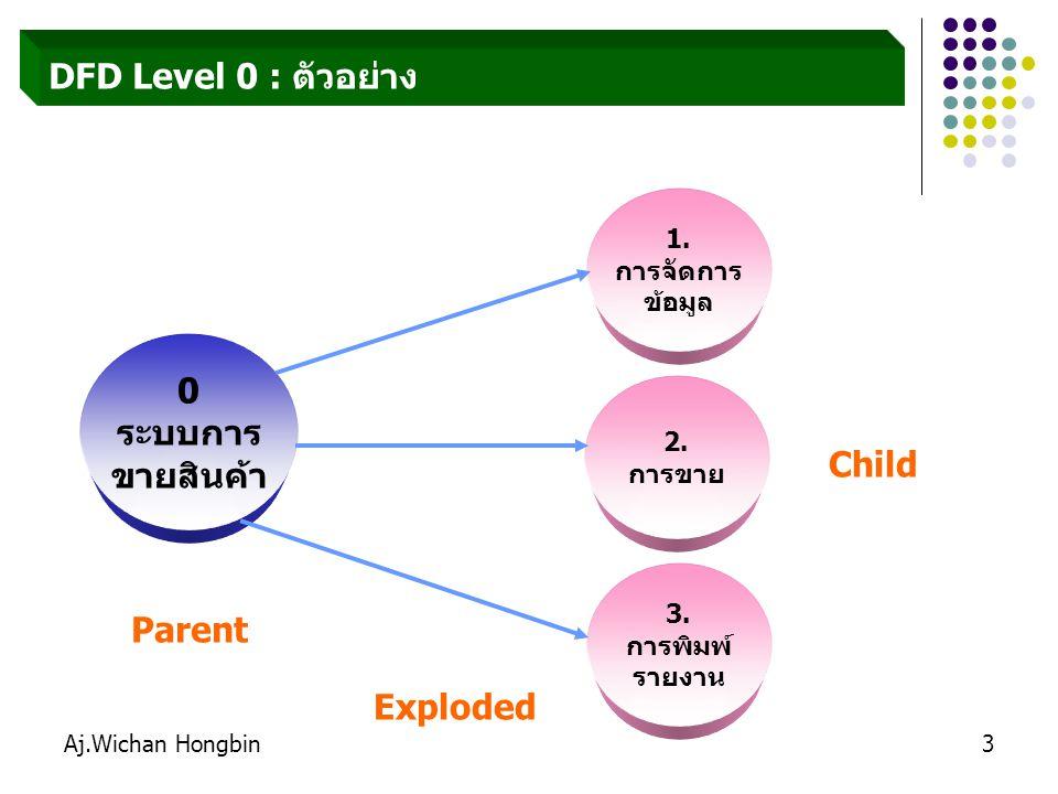 Aj.Wichan Hongbin3 DFD Level 0 : ตัวอย่าง 1. การจัดการ ข้อมูล 0 ระบบการ ขายสินค้า 2. การขาย 3. การพิมพ์ รายงาน Parent Child Exploded