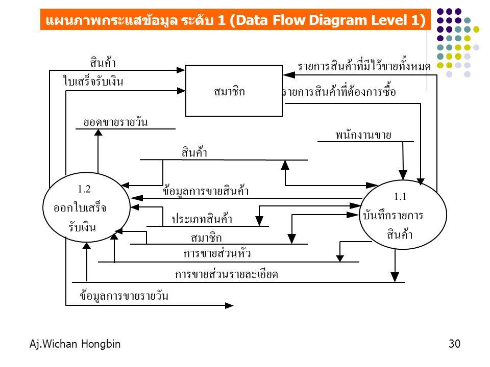 Aj.Wichan Hongbin31 แผนภาพกระแสข้อมูล ระดับ 1 (Data Flow Diagram Level 1) ผู้จัดการ ประเภทสินค้า บัญชี ใบสรุปยอดขายรายวัน 2.2 พิมพ์รายงาน การขาย รายงานสินค้าคงเหลือ รายงานการจำหน่ายสินค้า สมาชิก ฝ่ายจัดซื้อ ใบสรุปยอดซื้อสะสมของสมาชิก 2.1 จัดเรียงลำดับ ข้อมูล ข้อมูลการขายที่จัดเรียงลำดับแล้ว สินค้า การขายส่วนรายละเอียด พนักงานขาย การขายส่วนหัว 2.3 พิมพ์รายงาน สินค้าคงเหลือ รายงานสินค้าคงเหลือ ข้อมูลการขายรายวัน