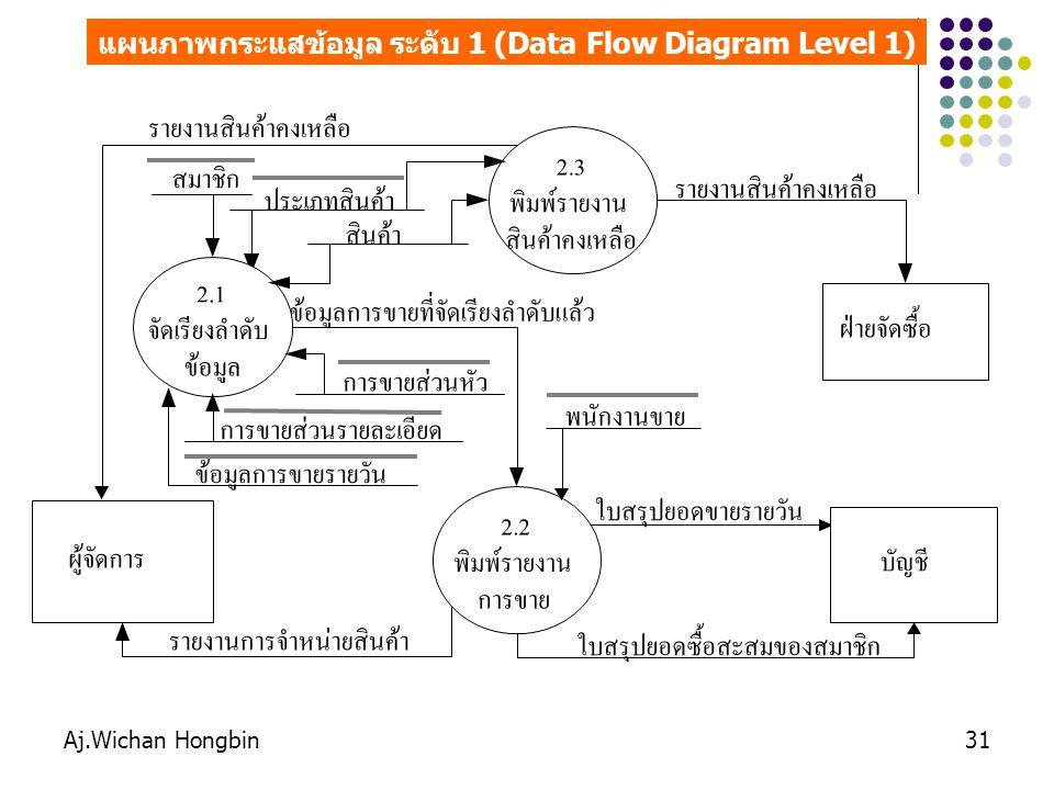 Aj.Wichan Hongbin31 แผนภาพกระแสข้อมูล ระดับ 1 (Data Flow Diagram Level 1) ผู้จัดการ ประเภทสินค้า บัญชี ใบสรุปยอดขายรายวัน 2.2 พิมพ์รายงาน การขาย รายงา