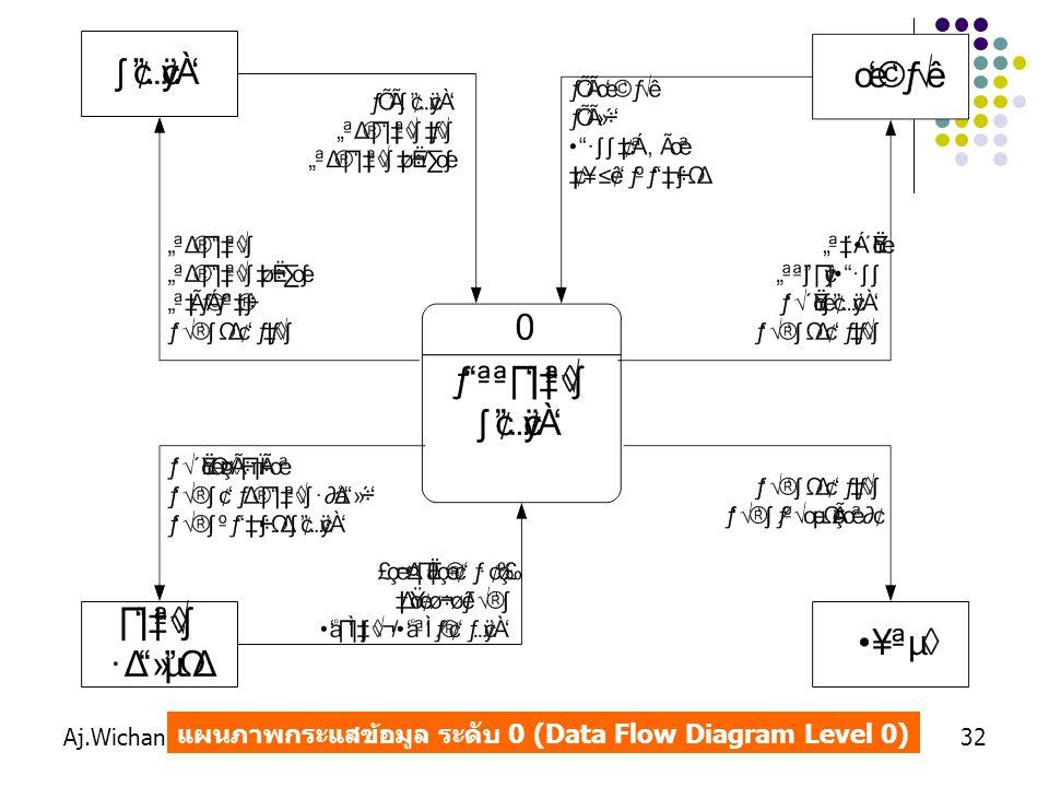 Aj.Wichan Hongbin32 แผนภาพกระแสข้อมูล ระดับ 0 (Data Flow Diagram Level 0)