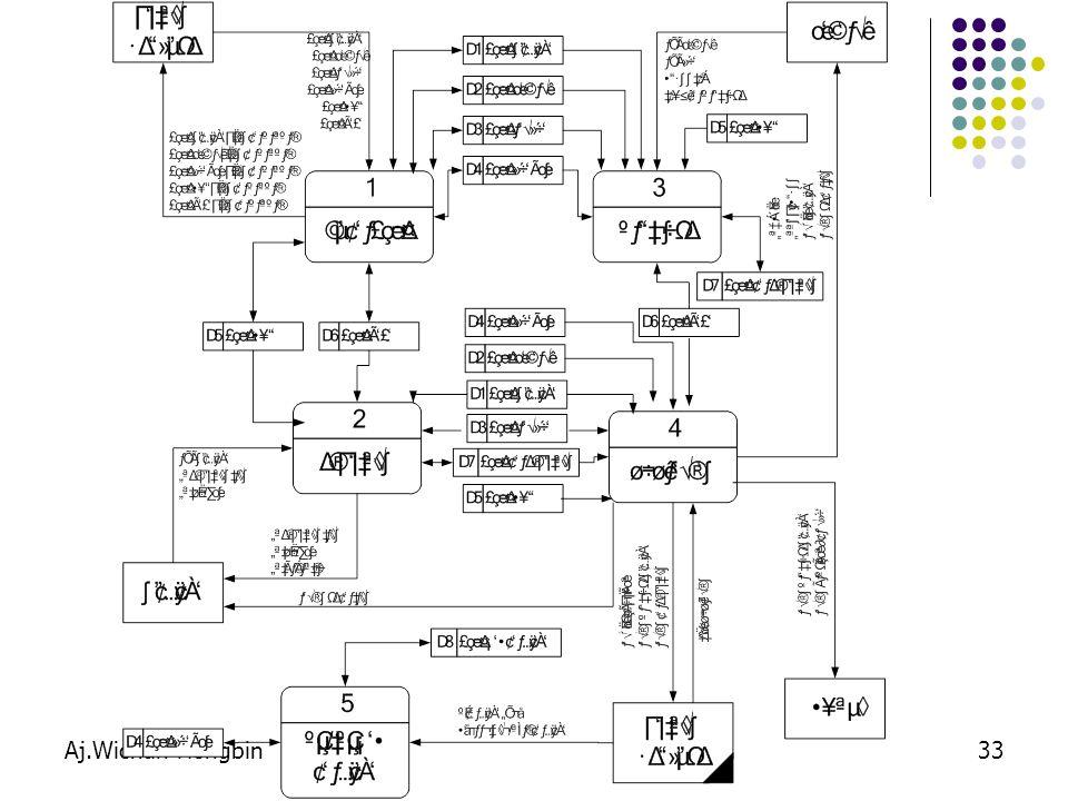Aj.Wichan Hongbin34 แผนภาพกระแสข้อมูลระดับภาพรวม (Diagram 0)