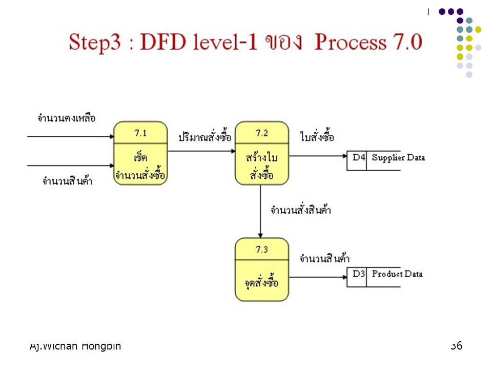 Aj.Wichan Hongbin37 ระบบ เช่า - คืนหนังสือ บรรณารักษ์ 1.