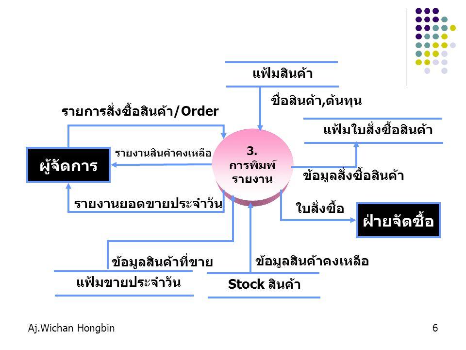Aj.Wichan Hongbin6 3. การพิมพ์ รายงาน ผู้จัดการ รายงานสินค้าคงเหลือ แฟ้มสินค้าแฟ้มใบสั่งซื้อสินค้า รายงานยอดขายประจำวัน รายการสั่งซื้อสินค้า/Order Sto