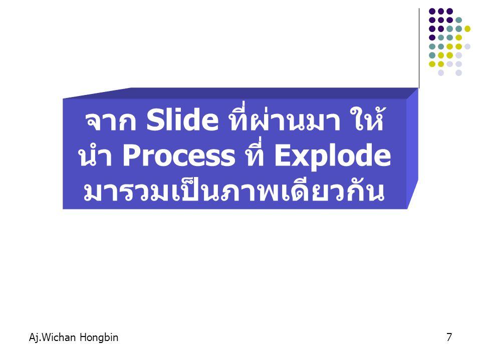 Aj.Wichan Hongbin8 1.การจัดการ ข้อมูล แคชเชียร์ รายการสินค้า แฟ้มสินค้า 2.