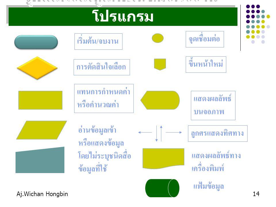 Aj.Wichan Hongbin14 รูปแสดงสัญลักษณ์ของผังงาน โปรแกรม เริ่มต้น/จบงาน การตัดสินใจเลือก แทนการกำหนดค่า หรือคำนวณค่า อ่านข้อมูลเข้า หรือแสดงข้อมูล โดยไม่ระบุชนิดสื่อ ข้อมูลที่ใช้ จุดเชื่อมต่อ ขึ้นหน้าใหม่ แสดงผลลัพธ์ บนจอภาพ ลูกศรแสดงทิศทาง แสดงผลลัพธ์ทาง เครื่องพิมพ์ แฟ้มข้อมูล