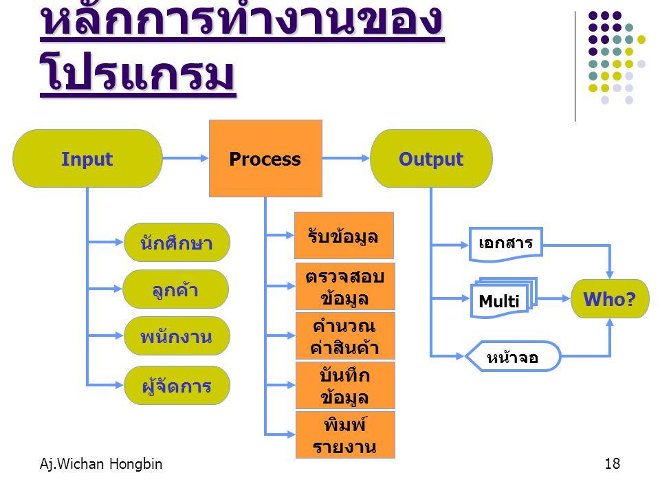 Aj.Wichan Hongbin18 หลักการทำงานของ โปรแกรม Input Process Output นักศึกษา ลูกค้า พนักงาน ผู้จัดการ รับข้อมูล ตรวจสอบ ข้อมูล คำนวณ ค่าสินค้า บันทึก ข้อมูล พิมพ์ รายงาน เอกสาร Multi หน้าจอ Who?