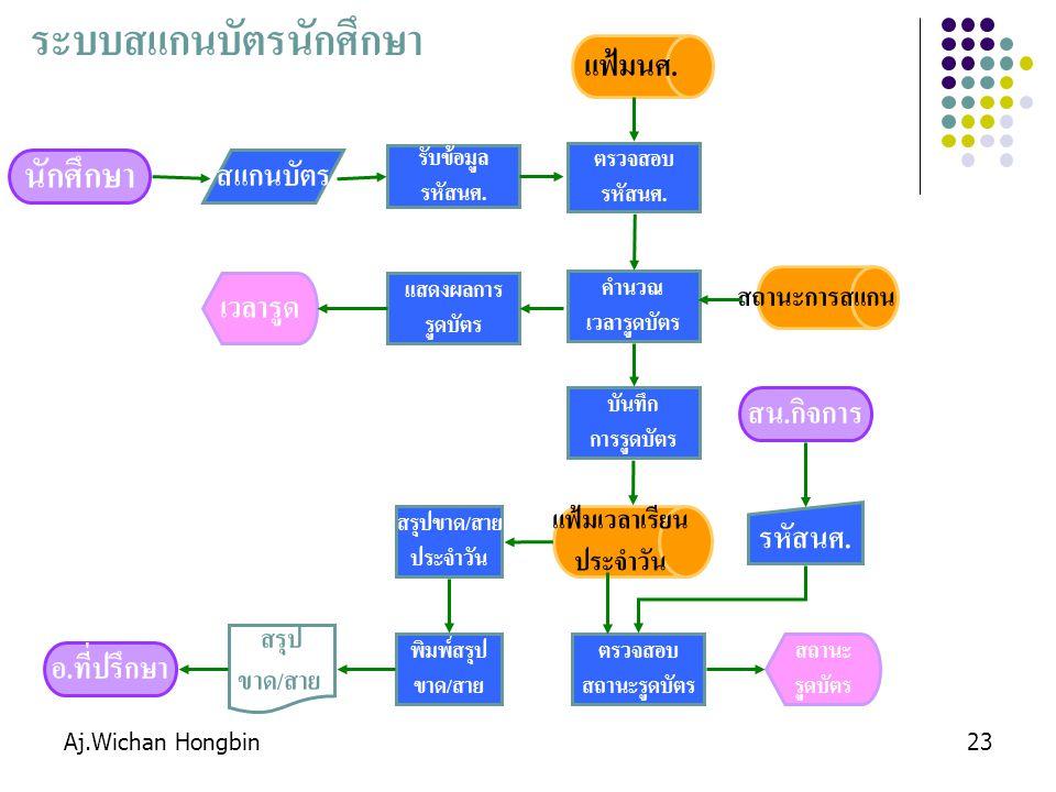 Aj.Wichan Hongbin23 ระบบสแกนบัตรนักศึกษา นักศึกษา รับข้อมูล รหัสนศ.