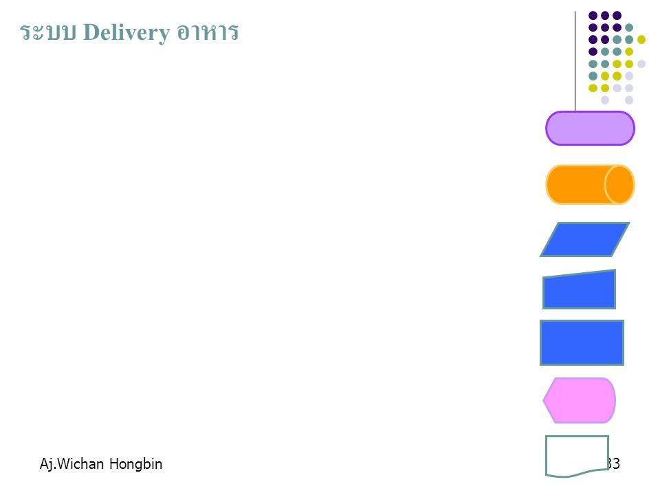 Aj.Wichan Hongbin33 ระบบ Delivery อาหาร