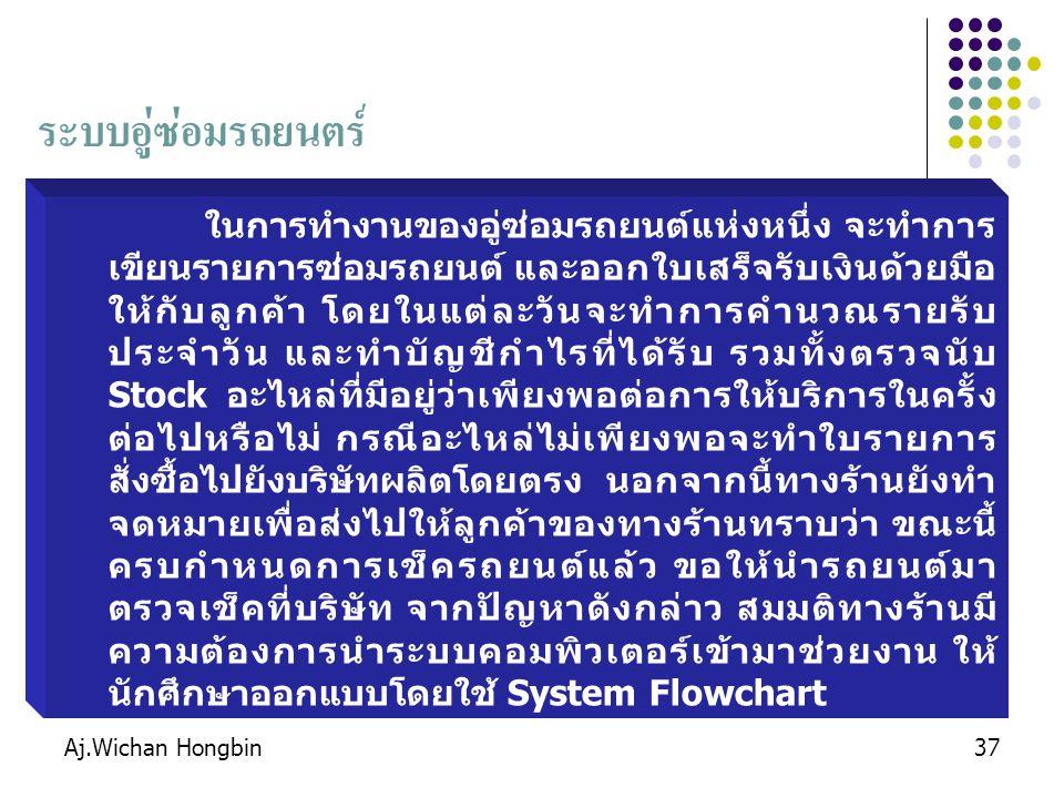 Aj.Wichan Hongbin37 ระบบอู่ซ่อมรถยนตร์ ในการทำงานของอู่ซ่อมรถยนต์แห่งหนึ่ง จะทำการ เขียนรายการซ่อมรถยนต์ และออกใบเสร็จรับเงินด้วยมือ ให้กับลูกค้า โดยในแต่ละวันจะทำการคำนวณรายรับ ประจำวัน และทำบัญชีกำไรที่ได้รับ รวมทั้งตรวจนับ Stock อะไหล่ที่มีอยู่ว่าเพียงพอต่อการให้บริการในครั้ง ต่อไปหรือไม่ กรณีอะไหล่ไม่เพียงพอจะทำใบรายการ สั่งซื้อไปยังบริษัทผลิตโดยตรง นอกจากนี้ทางร้านยังทำ จดหมายเพื่อส่งไปให้ลูกค้าของทางร้านทราบว่า ขณะนี้ ครบกำหนดการเช็ครถยนต์แล้ว ขอให้นำรถยนต์มา ตรวจเช็คที่บริษัท จากปัญหาดังกล่าว สมมติทางร้านมี ความต้องการนำระบบคอมพิวเตอร์เข้ามาช่วยงาน ให้ นักศึกษาออกแบบโดยใช้ System Flowchart