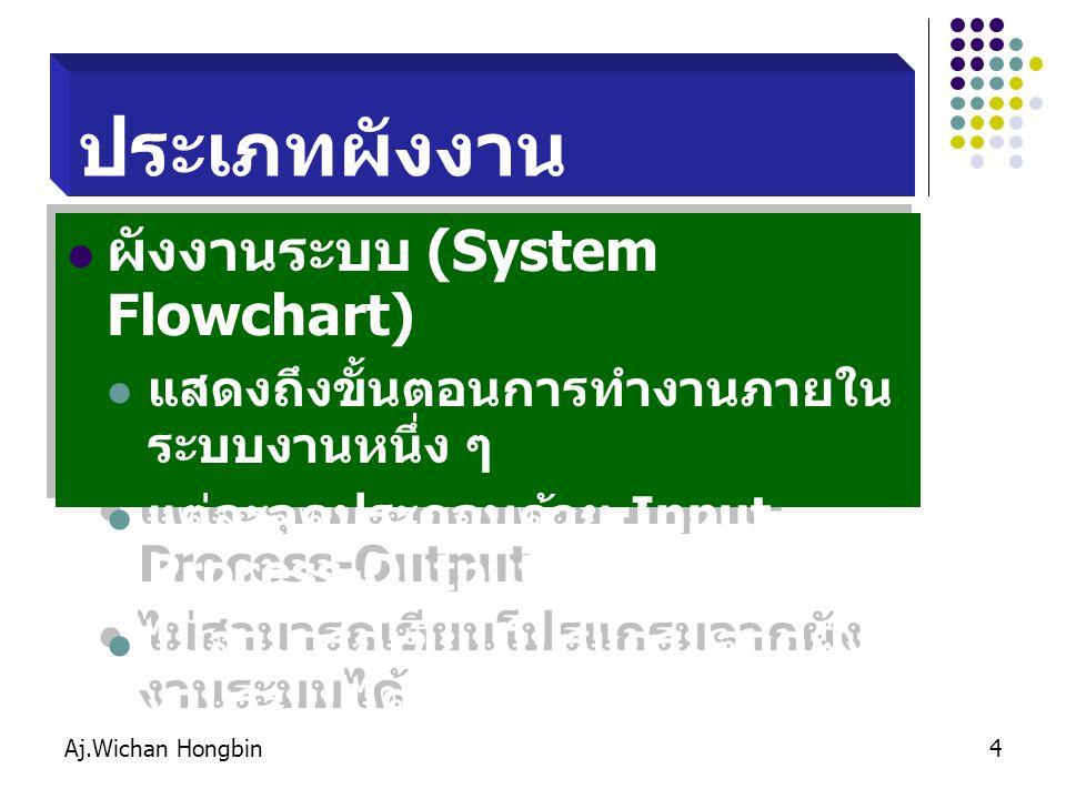 Aj.Wichan Hongbin4 ประเภทผังงาน ผังงานระบบ (System Flowchart) แสดงถึงขั้นตอนการทำงานภายใน ระบบงานหนึ่ง ๆ แต่ละจุดประกอบด้วย Input- Process-Output ไม่สามารถเขียนโปรแกรมจากผัง งานระบบได้ ผังงานระบบ (System Flowchart) แสดงถึงขั้นตอนการทำงานภายใน ระบบงานหนึ่ง ๆ แต่ละจุดประกอบด้วย Input- Process-Output ไม่สามารถเขียนโปรแกรมจากผัง งานระบบได้