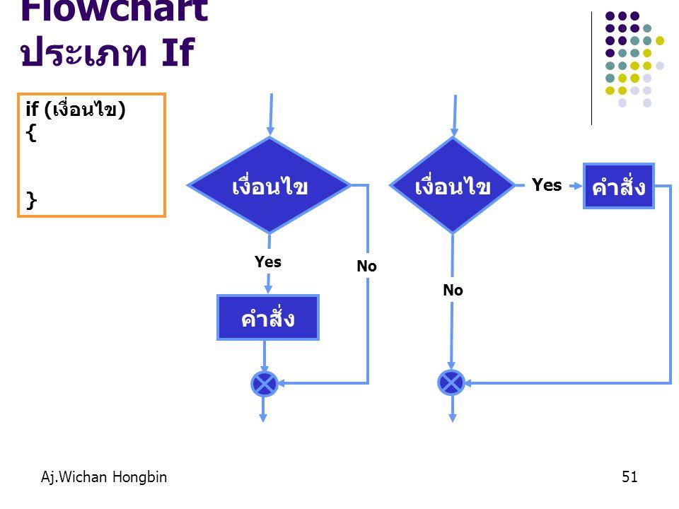 Aj.Wichan Hongbin51 Flowchart ประเภท If if (เงื่อนไข) { } เงื่อนไข คำสั่ง Yes No เงื่อนไข No คำสั่ง Yes