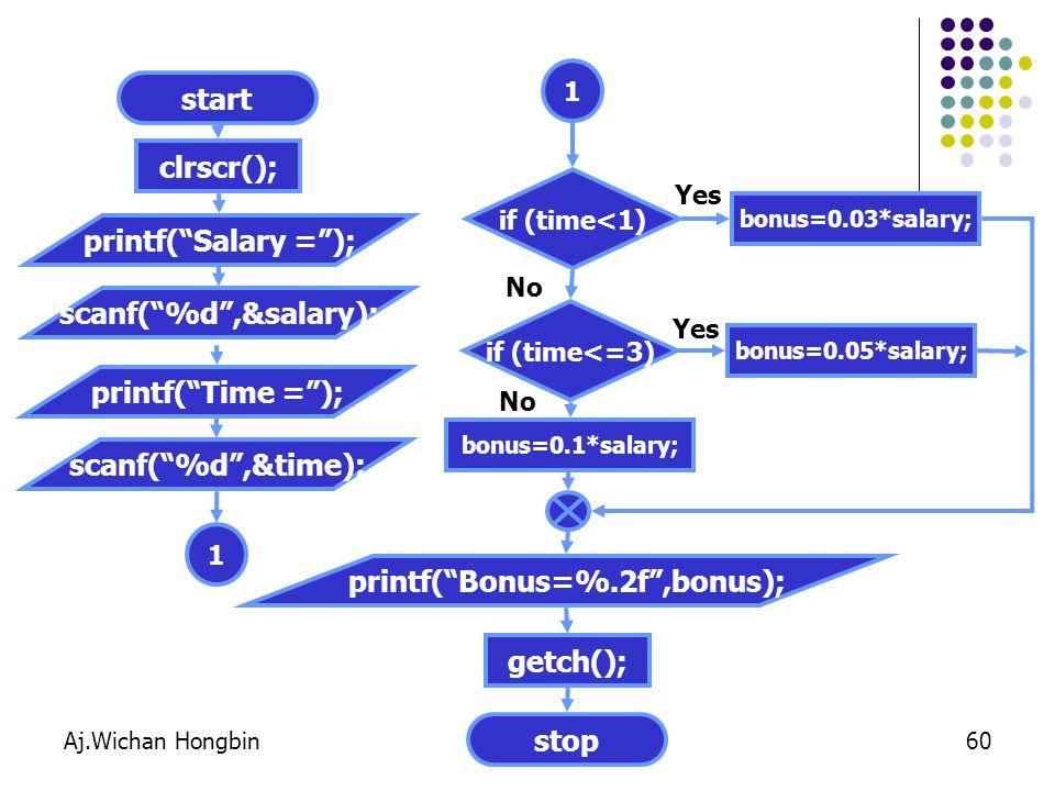 Aj.Wichan Hongbin60 start clrscr(); stop getch(); printf( Salary = ); scanf( %d ,&salary); if (time<1) No Yes printf( Time = ); scanf( %d ,&time); 1 1 bonus=0.03*salary; if (time<=3) Yes bonus=0.05*salary; bonus=0.1*salary; printf( Bonus=%.2f ,bonus); No