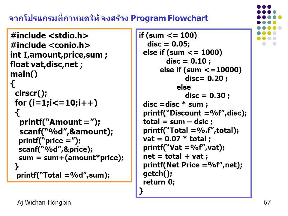 Aj.Wichan Hongbin67 #include int I,amount,price,sum ; float vat,disc,net ; main() { clrscr(); for (i=1;i<=10;i++) { printf( Amount = ); scanf( %d ,&amount); printf( price = ); scanf( %d ,&price); sum = sum+(amount*price); } printf( Total =%d ,sum); if (sum <= 100) disc = 0.05; else if (sum <= 1000) disc = 0.10 ; else if (sum <=10000) disc= 0.20 ; else disc = 0.30 ; disc =disc * sum ; printf( Discount =%f ,disc); total = sum – dsic ; printf( Total =%.f ,total); vat = 0.07 * total ; printf( Vat =%f ,vat); net = total + vat ; printf(Net Price =%f ,net); getch(); return 0; } จากโปรแกรมที่กำหนดให้ จงสร้าง Program Flowchart