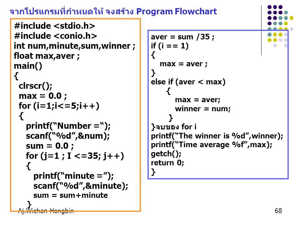 Aj.Wichan Hongbin68 #include int num,minute,sum,winner ; float max,aver ; main() { clrscr(); max = 0.0 ; for (i=1;i<=5;i++) { printf( Number = ); scanf( %d ,&num); sum = 0.0 ; for (j=1 ; I <=35; j++) { printf( minute = ); scanf( %d ,&minute); sum = sum+minute } aver = sum /35 ; if (i == 1) { max = aver ; } else if (aver < max) { max = aver; winner = num; } }จบของ for i printf( The winner is %d ,winner); printf( Time average %f ,max); getch(); return 0; } จากโปรแกรมที่กำหนดให้ จงสร้าง Program Flowchart
