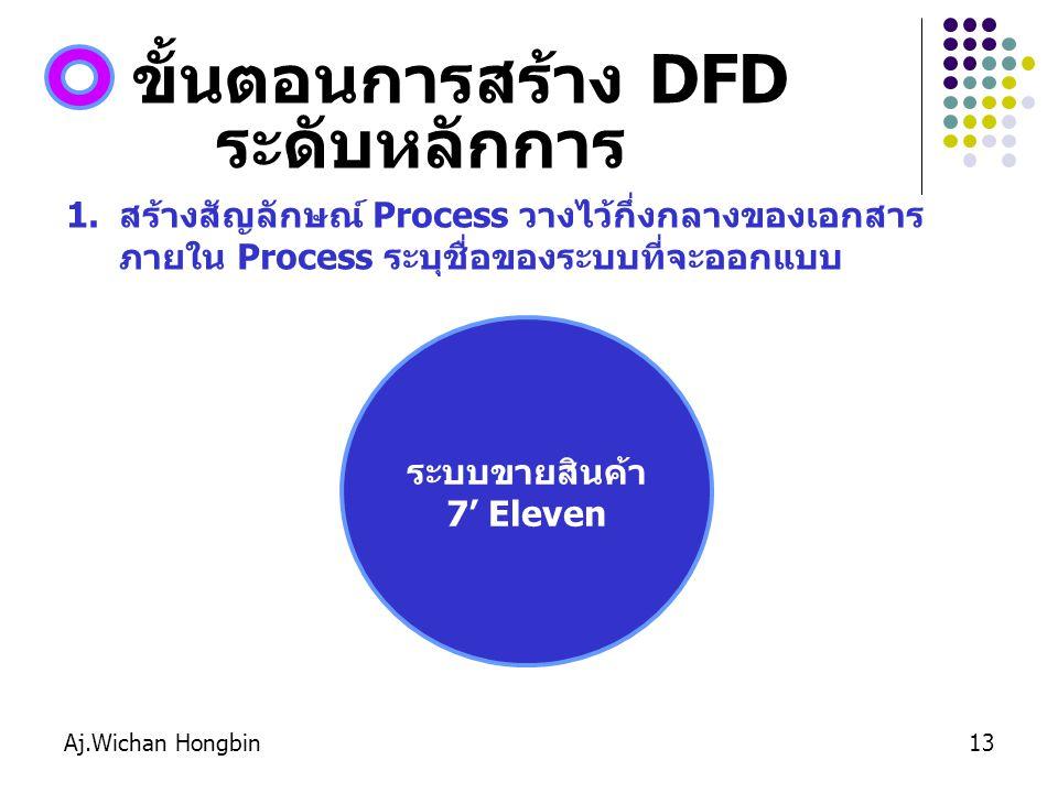 Aj.Wichan Hongbin13 ขั้นตอนการสร้าง DFD ระดับหลักการ 1.สร้างสัญลักษณ์ Process วางไว้กึ่งกลางของเอกสาร ภายใน Process ระบุชื่อของระบบที่จะออกแบบ ระบบขายสินค้า 7' Eleven