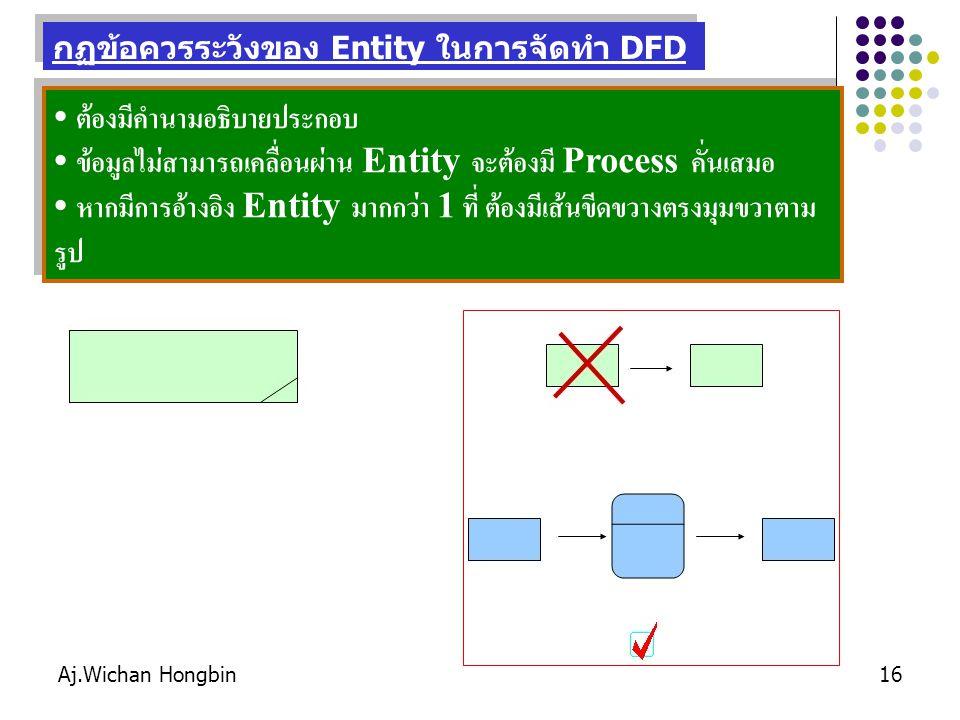 Aj.Wichan Hongbin16 ต้องมีคำนามอธิบายประกอบ ข้อมูลไม่สามารถเคลื่อนผ่าน Entity จะต้องมี Process คั่นเสมอ หากมีการอ้างอิง Entity มากกว่า 1 ที่ ต้องมีเส้นขีดขวางตรงมุมขวาตาม รูป ต้องมีคำนามอธิบายประกอบ ข้อมูลไม่สามารถเคลื่อนผ่าน Entity จะต้องมี Process คั่นเสมอ หากมีการอ้างอิง Entity มากกว่า 1 ที่ ต้องมีเส้นขีดขวางตรงมุมขวาตาม รูป กฏข้อควรระวังของ Entity ในการจัดทำ DFD