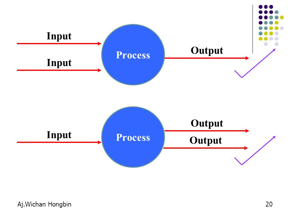 Aj.Wichan Hongbin20 Process Input Output Input Process Input Output