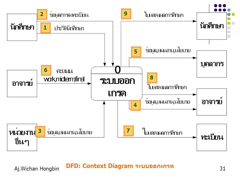 Aj.Wichan Hongbin31 DFD: Context Diagram ระบบออกเกรด 1 2 3 4 5 6 7 8 9
