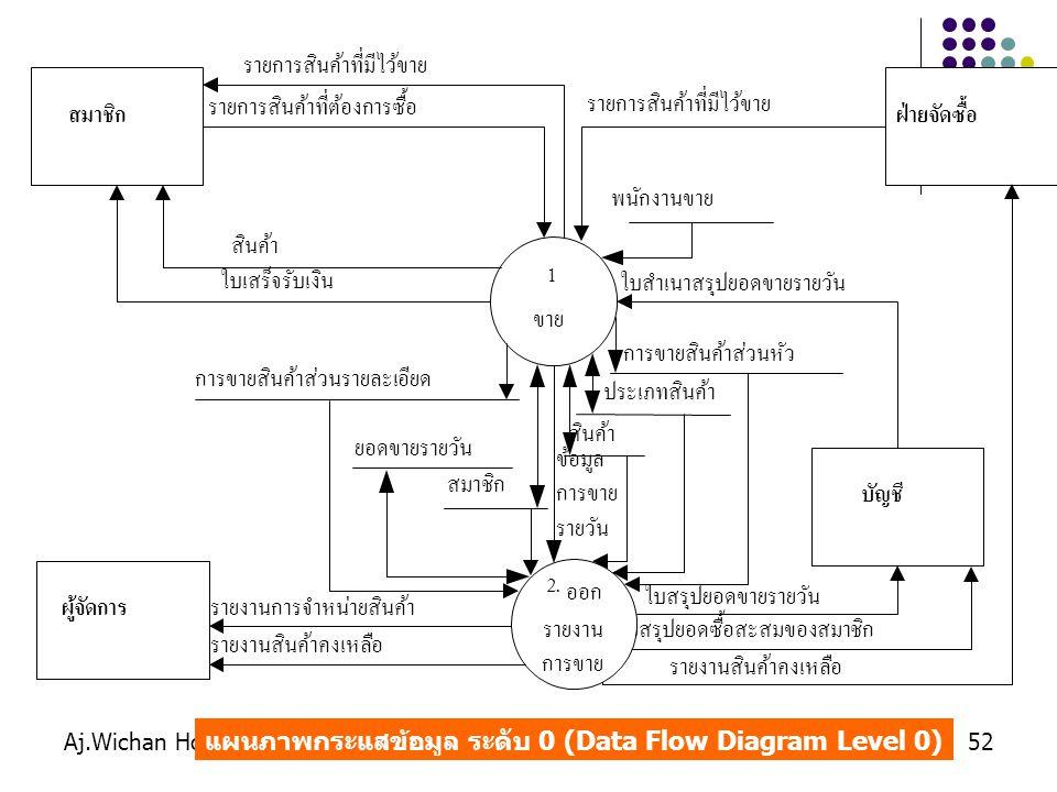 Aj.Wichan Hongbin52 แผนภาพกระแสข้อมูล ระดับ 0 (Data Flow Diagram Level 0)