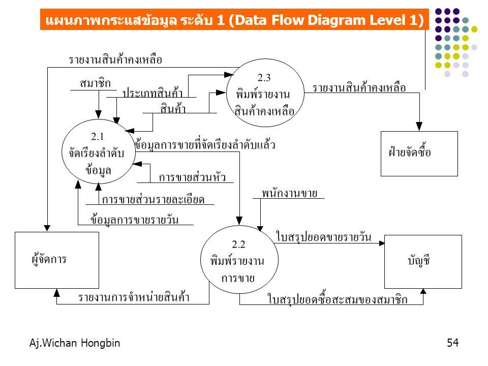 Aj.Wichan Hongbin54 แผนภาพกระแสข้อมูล ระดับ 1 (Data Flow Diagram Level 1) ผู้จัดการ ประเภทสินค้า บัญชี ใบสรุปยอดขายรายวัน 2.2 พิมพ์รายงาน การขาย รายงานสินค้าคงเหลือ รายงานการจำหน่ายสินค้า สมาชิก ฝ่ายจัดซื้อ ใบสรุปยอดซื้อสะสมของสมาชิก 2.1 จัดเรียงลำดับ ข้อมูล ข้อมูลการขายที่จัดเรียงลำดับแล้ว สินค้า การขายส่วนรายละเอียด พนักงานขาย การขายส่วนหัว 2.3 พิมพ์รายงาน สินค้าคงเหลือ รายงานสินค้าคงเหลือ ข้อมูลการขายรายวัน