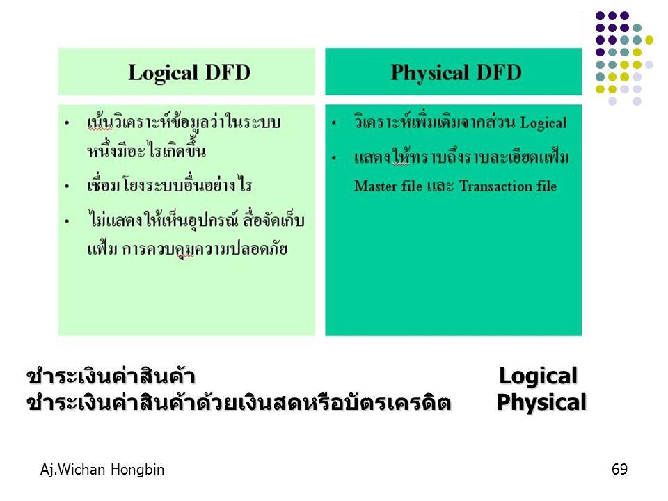 Aj.Wichan Hongbin69 ชำระเงินค่าสินค้า Logical ชำระเงินค่าสินค้าด้วยเงินสดหรือบัตรเครดิต Physical
