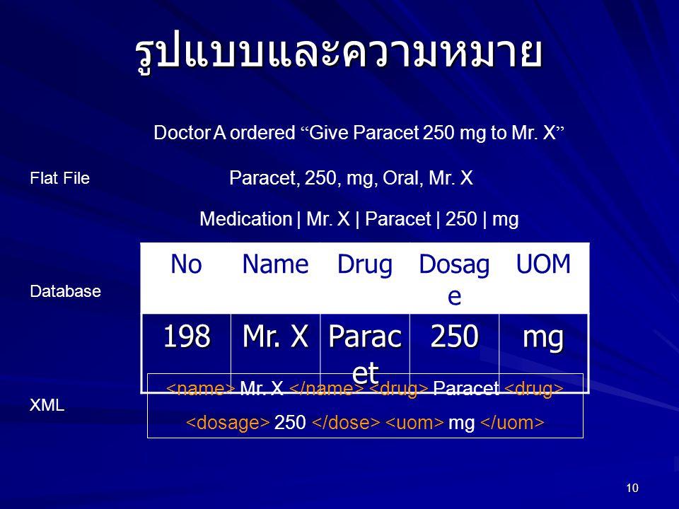 10 รูปแบบและความหมาย Doctor A ordered Give Paracet 250 mg to Mr.