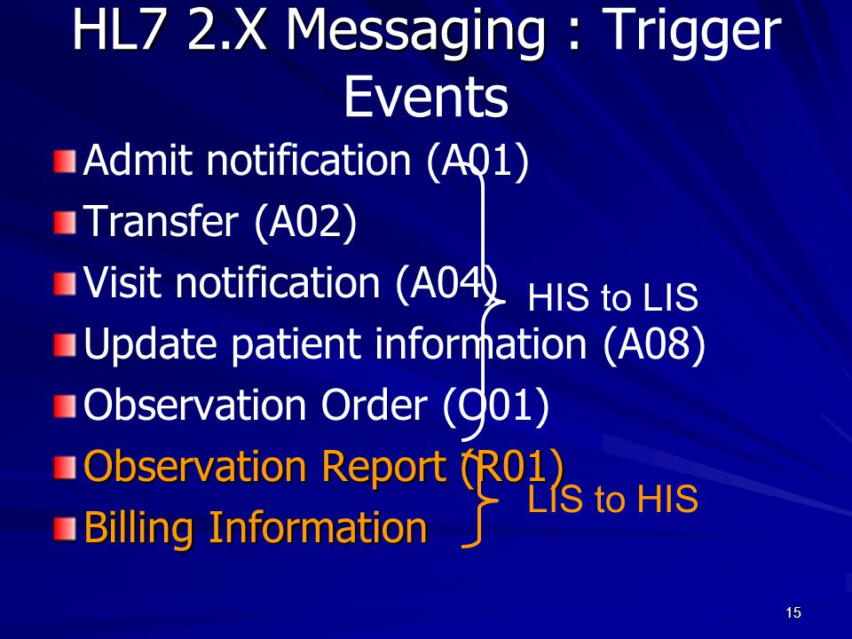 15 HL7 2.X Messaging : HL7 2.X Messaging : Trigger Events Admit notification (A01) Transfer (A02) Visit notification (A04) Update patient information