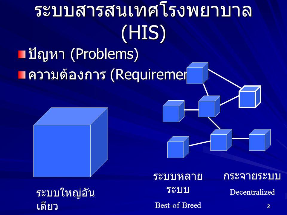 2 ระบบสารสนเทศโรงพยาบาล (HIS) ปัญหา (Problems) ความต้องการ (Requirements) ระบบใหญ่อัน เดียว ระบบหลาย ระบบ Best-of-Breed กระจายระบบ Decentralized
