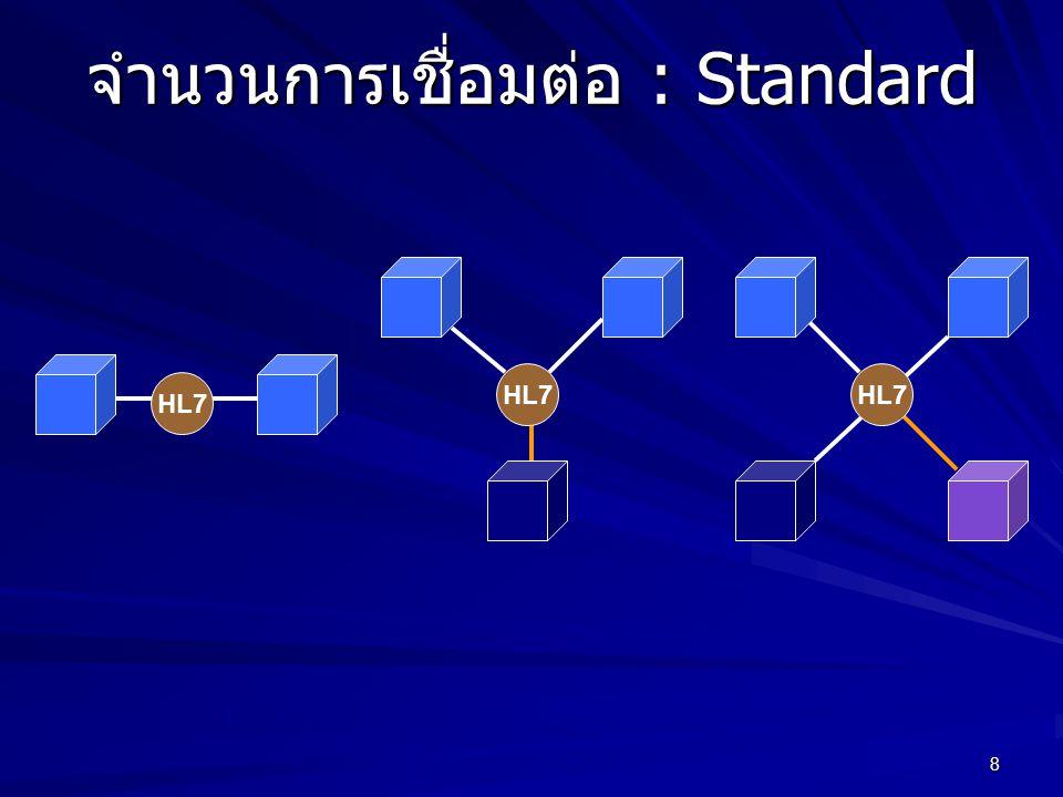 8 จำนวนการเชื่อมต่อ : Standard HL7