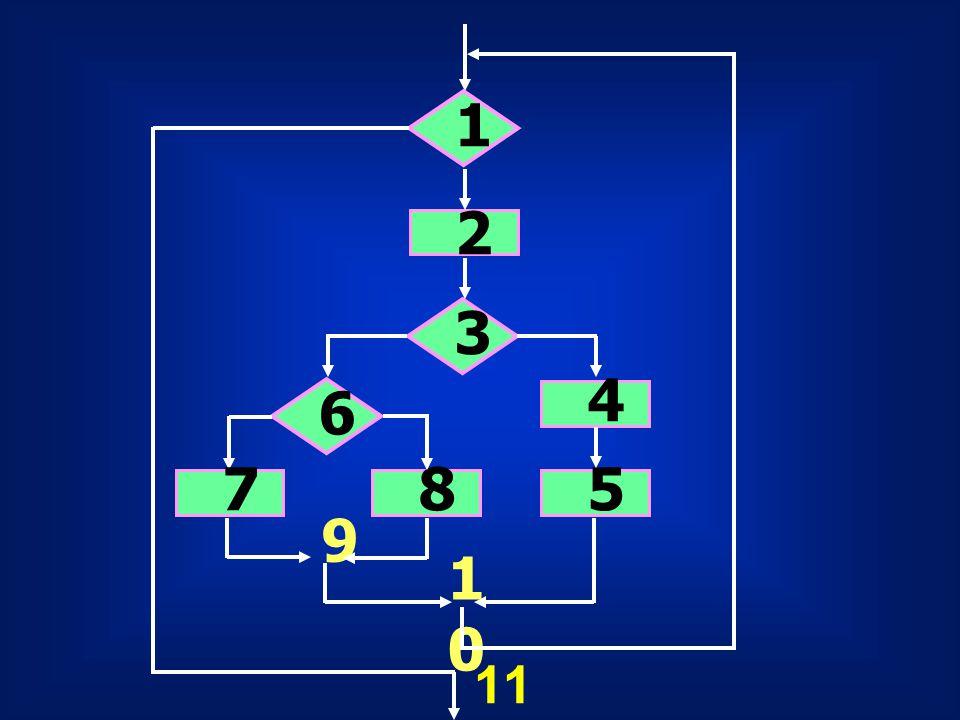 Defect Testing ออกแบบเพื่อเปิดเผย / แสดงผลกระทบ (Errors) ในระบบ