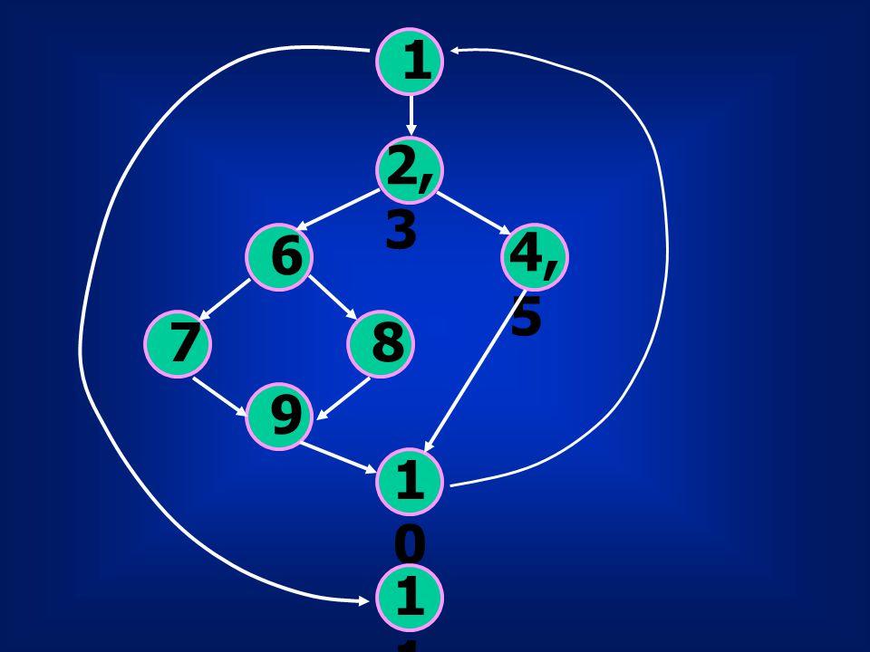 Independent Path มี 4 Path Path 1 : 1,11 Path 2 : 1,2,3,4,5,10,1,11 Path 3 : 1,2,3,6,8,9,10,1,11 Path 4 : 1,2,3,6,7,9,10,1,11
